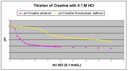 Creapure pH 10